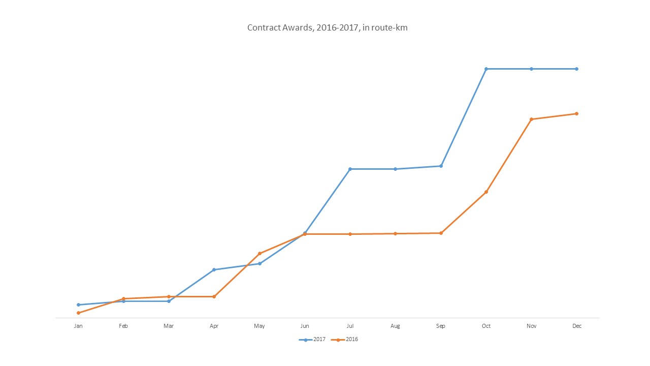 2017 contracts chart