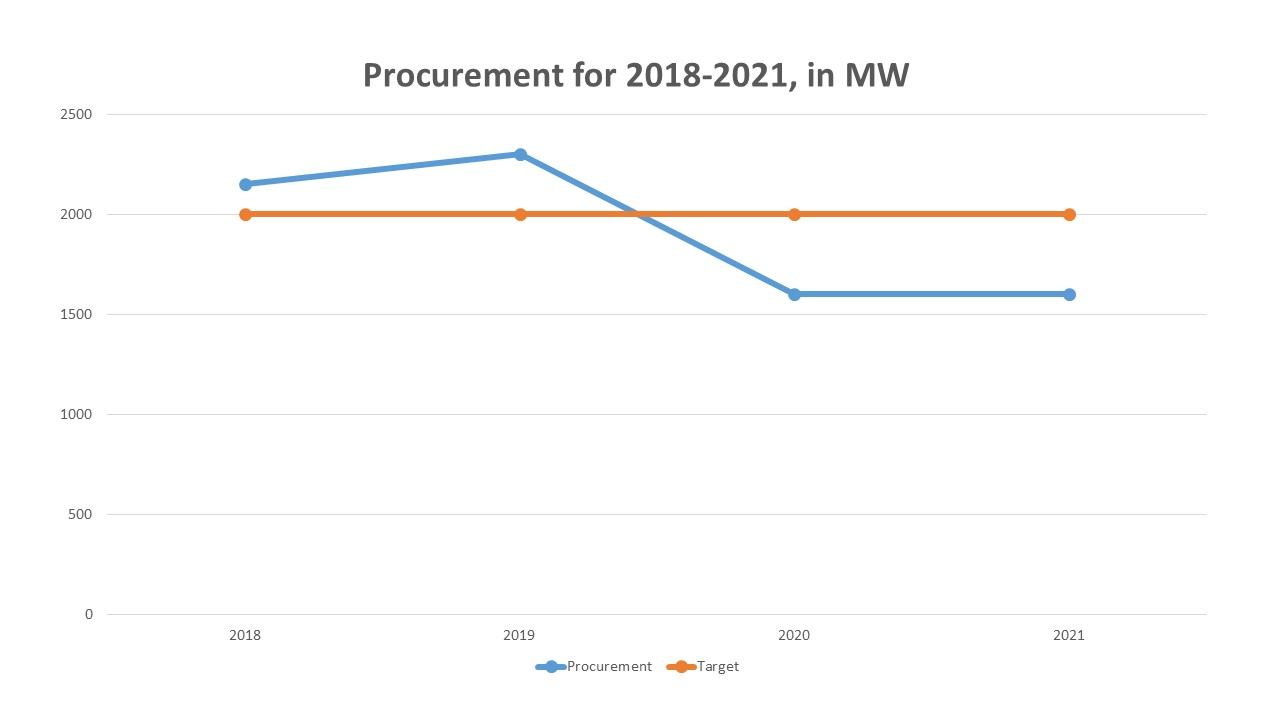 OFW procurement graph Jun 2018
